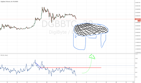 DGBBTC: What DGB has to do for higher prices