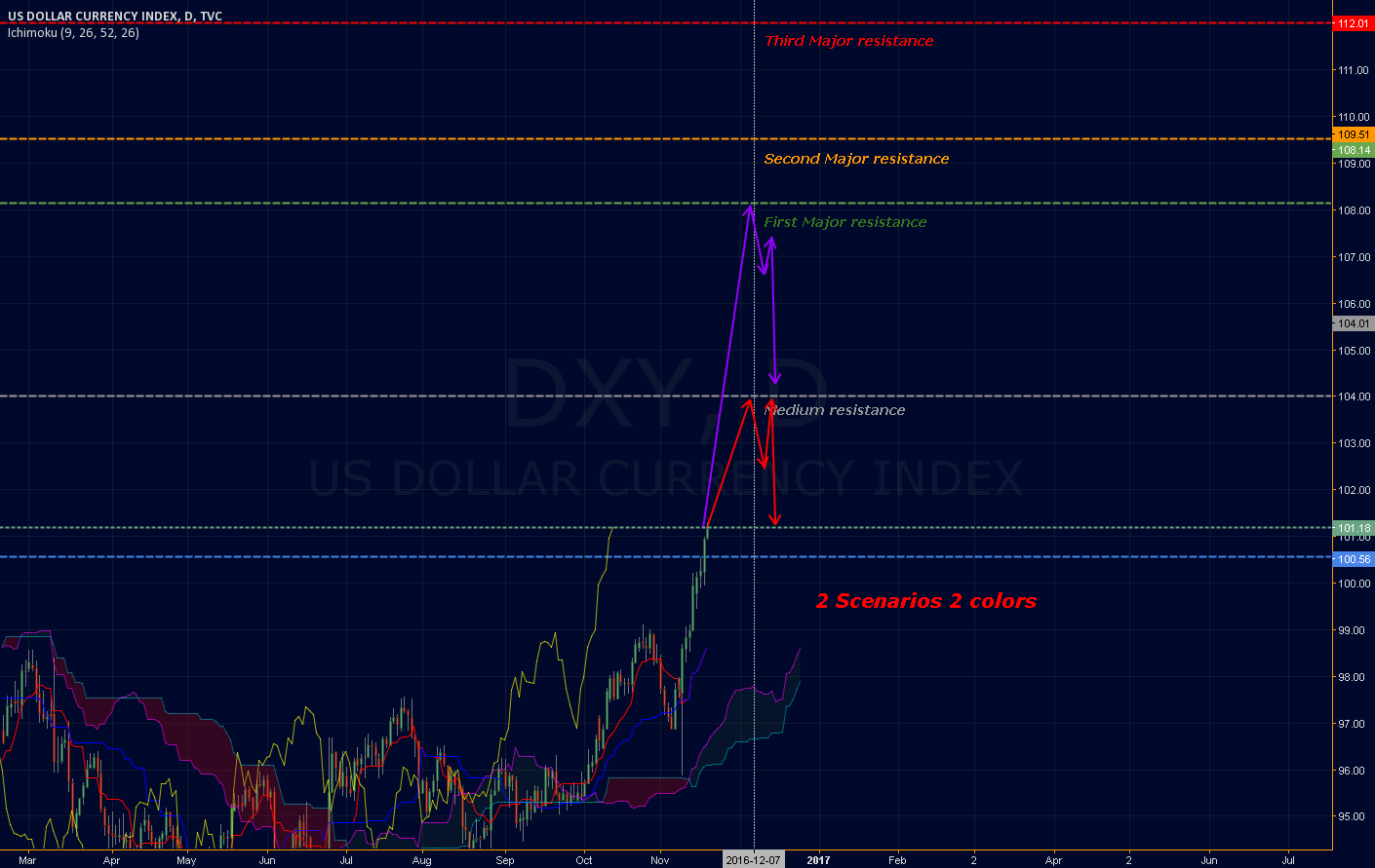 [DXY][UPDATE] Now that the resistance is gone. Let