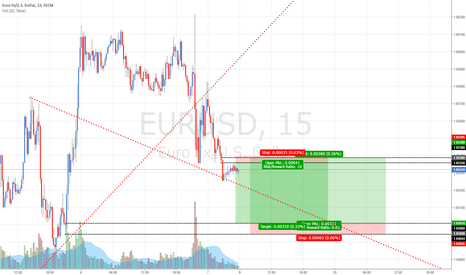 EURUSD: EURUSD: Shorting before Long-ing