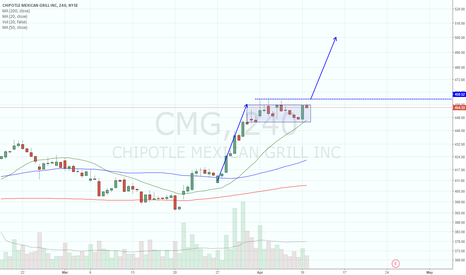 CMG: Nice consolidation, flagging. Long over 459.50
