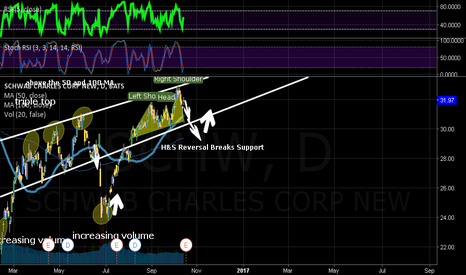SCHW: SCHW: H&S Reversal to break support level?