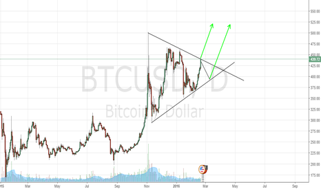 BTCUSD: Progress in bullish triangle