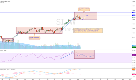 SI: SI Weekly Analysis 1/28/2014