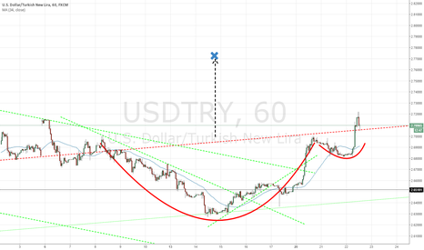 USDTRY: Cup Formation ?