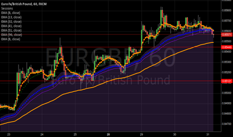 EURGBP: Ruby on Euro GBP is starting to go short.