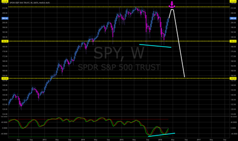 SPY: Keeping an Eye out to Short $SPY