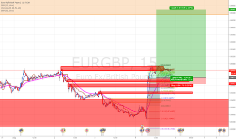 EURGBP: EURGBP: Buying at Demand level