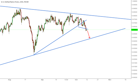 USDCHF: USDCHF has a good shorting opportunity!!