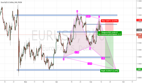 EURUSD: PROJECTION BULLISH BUTTERFLY, Short Position