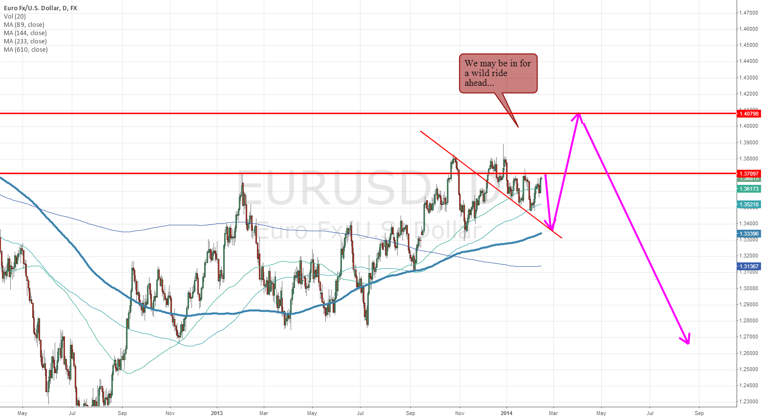 Euro latest thoughts