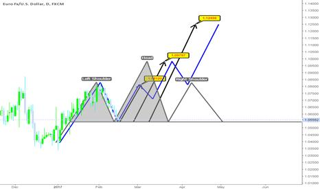 EURUSD: EUR/USD daily chart expectation (long term)