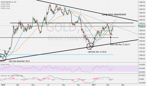 GOLD: Gold, and the trend continues