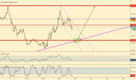 EURUSD: EUR/USD - opportunity in sight