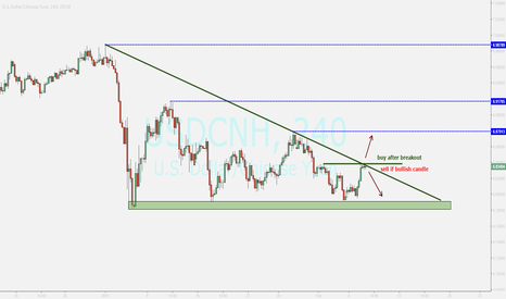 USDCNH: watching