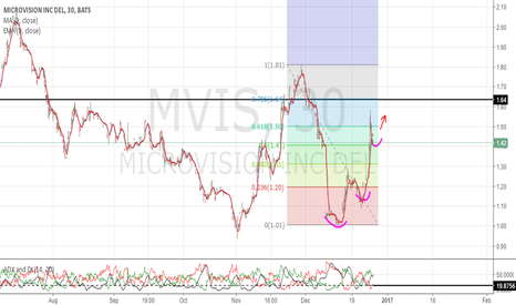 MVIS: Bearish ADX watch for a move above 20 mark