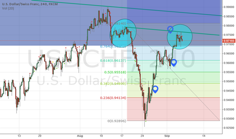 USDCHF: USDCHF Reversal Trade Coming?