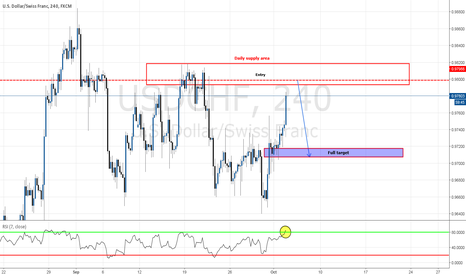 USDCHF: Short opportunity on a Daily supply zone