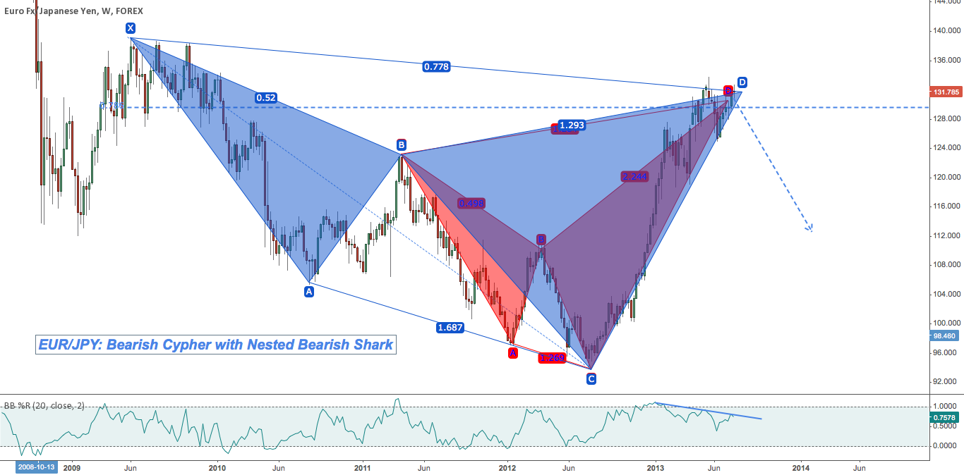 EUR/JPY: Bearish Harmonic Consonance Around 1.32