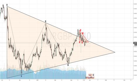 EURGBP: Продажа EUR/GBP