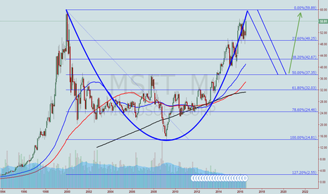 MSFT: MSFT. Cup and Handle?