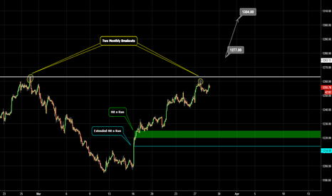 XAUUSD: GOLD / Wishful thinking