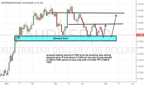 AUDUSD: Audusd long advice on strong bottom and demand zone