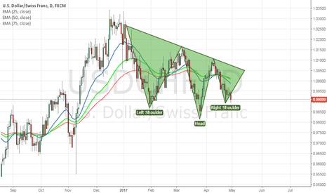 USDCHF: USDCHF Daily chart Potential Inverse Head and Shoulder