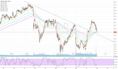 ABT: Previous resistance now support. Retest and fly.