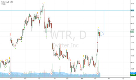 TWTR: Possible flag formation?