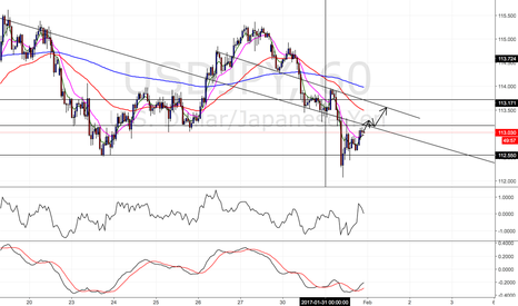 USDJPY: USDJPY short term