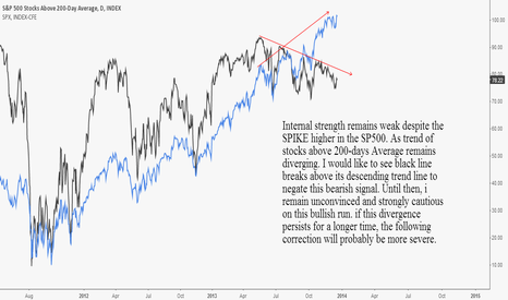 S5TH: U.S. Equities: To Buy or Not To Buy