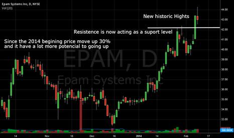 EPAM: EPAM - Breakout