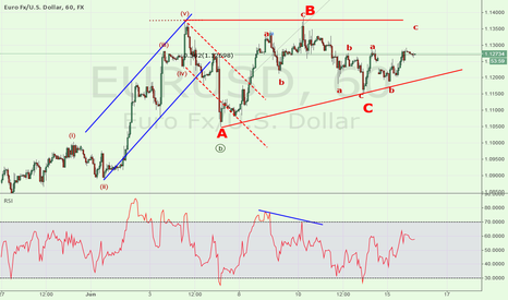 EURUSD: EURUSD another view of the current consolidation