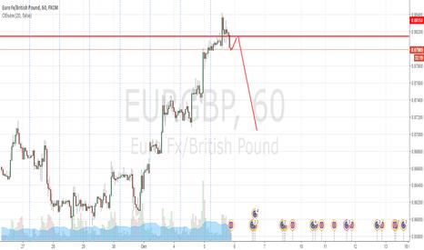 EURGBP: EURGBP продаем от уровня