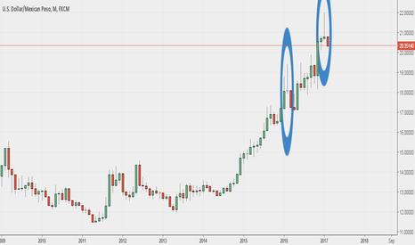 USDMXN: UsdMxn  - long term trend might be close to a reversal
