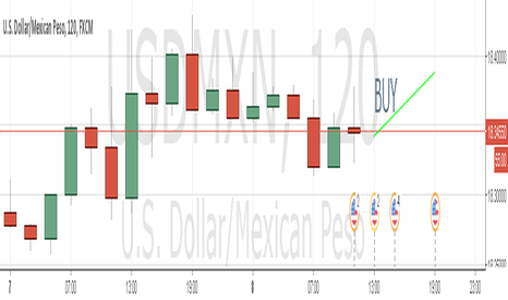 USDMXN: See my review for the next