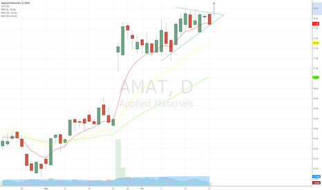 AMAT: $AMAT - Bull Flag above 8 day EMA - Waiting for breakout