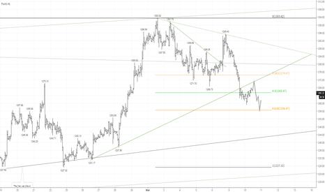 XAUUSD: GOLD: в рамках недельной коррекции ожидается снижение
