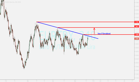 EURTRY: eurtry ...buy after breakout