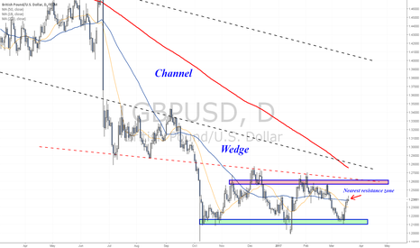 GBPUSD: 1.24 is being tested as resistance