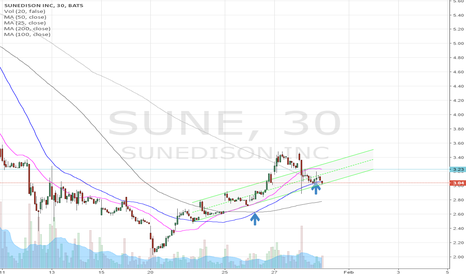 SUNE: Setup for Gap up