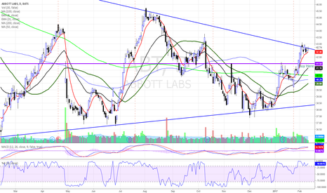 ABT: $ABT BREAKING OUT?
