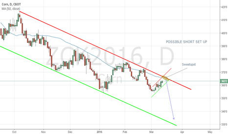ZCK2016: Possible short set up on Corn May contract