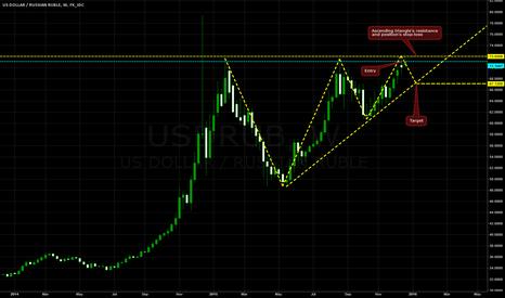 USDRUB: Shorting USD/RUB on W1 (Consolidation)