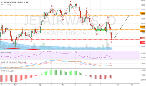 JETAIRWAYS: Jet Airways - Ready For A Long Take Off (Buy)