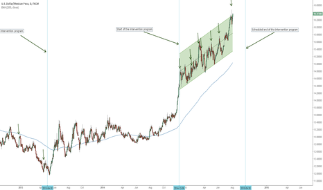 USDMXN: Is the 'Banco de Mexico' 's program going to be enough?