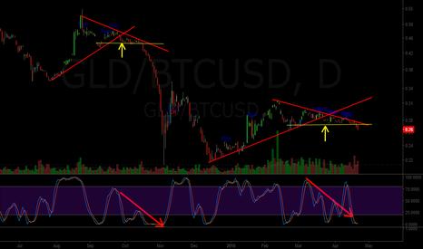 GLD/BTCUSD: Bitcoin > Gold (GLD/BTC)
