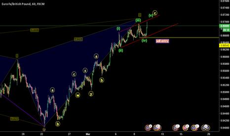 EURGBP: EURGBP sell pattern