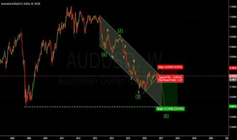 AUDUSD: Elliott Wave Principle