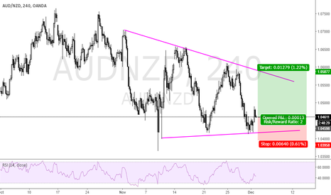 AUDNZD: STAYING WITHING THE CHANNEL